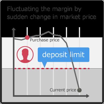 相場急変で証拠金を割り込む価格変動があった場合