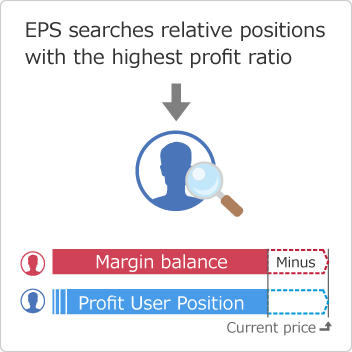 EPSが一番利益率が高い相対ポジションを検索