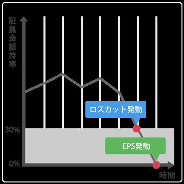 EPS発動グラフ