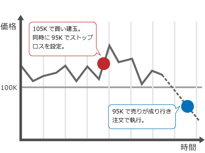 ストップロスチャート
